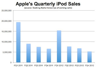Quarterly iPod Sales image from Bobby Owsinski's Music 3.0 blog