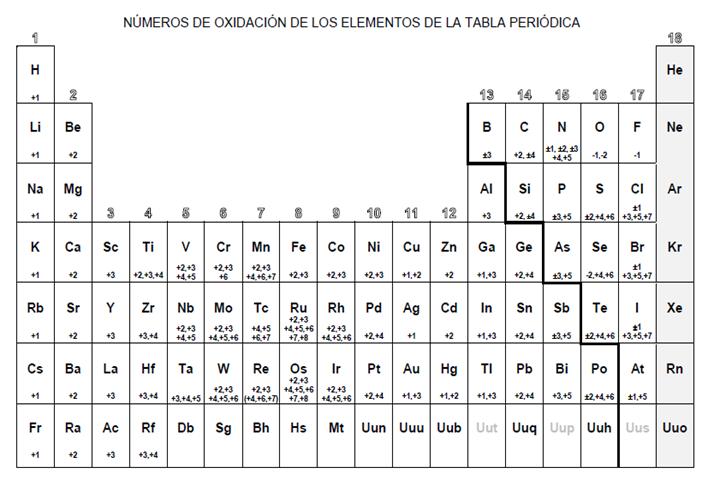Tabla periodica con valencias de oxidacion choice image periodic tabla periodica valencias y numeros atomicos gallery periodic tabla periodica valencias y numeros atomicos choice image urtaz Gallery