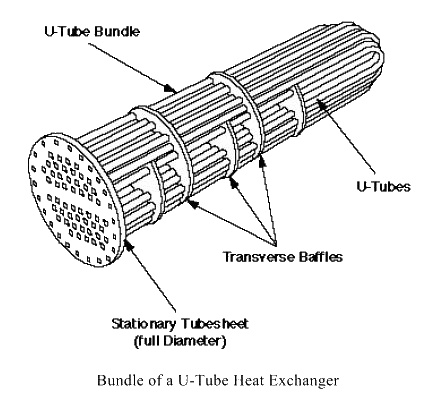 Plate Heat Exchanger likewise Piping And Instrumentation Diagrams furthermore High Pressure Steam Boiler Piping Diagram also How Does A Pitot Plate Work also Types Of Engineering Diagram Html. on tube heat exchanger flow diagram
