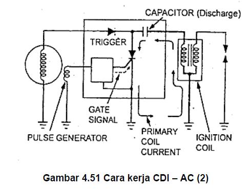 Jelaskan cara kerja sistem pengapian cdi ac tugas sekolah kejuruan kemudian arus mengalir ke kumparan primer primary coil koil pengapian untuk menghasilkan tegangan sebesar 100 sampai 400 volt sebagai tegangan induksi ccuart Gallery
