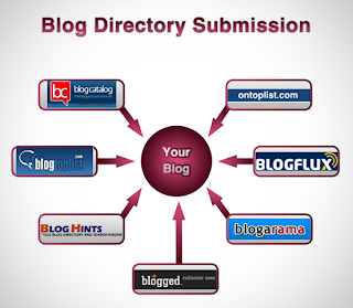 Blog submission directory