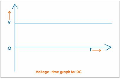 difference between ac and dc power supply pdf