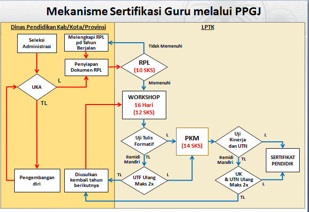 JUKNIS PPG dan PPGJ 2015