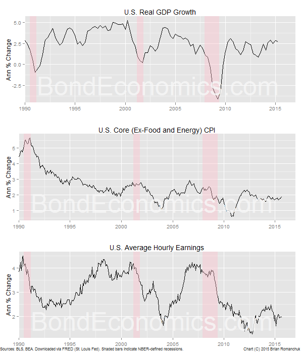 Chart: U.S. Real GDP Growth And Wage And CPI Inflation