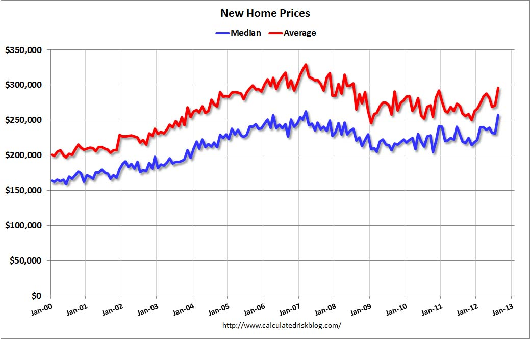 Calculated Risk New Home Prices Average Highest Since 2008