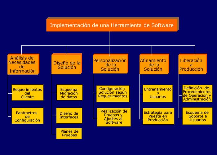 Administraci n de proyectos planificaci n de alcance for Oficina de proyectos de construccion