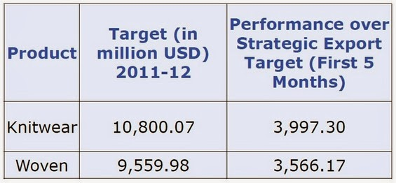Export Performance of RMG over Government's Strategic Export Target for 2011-12