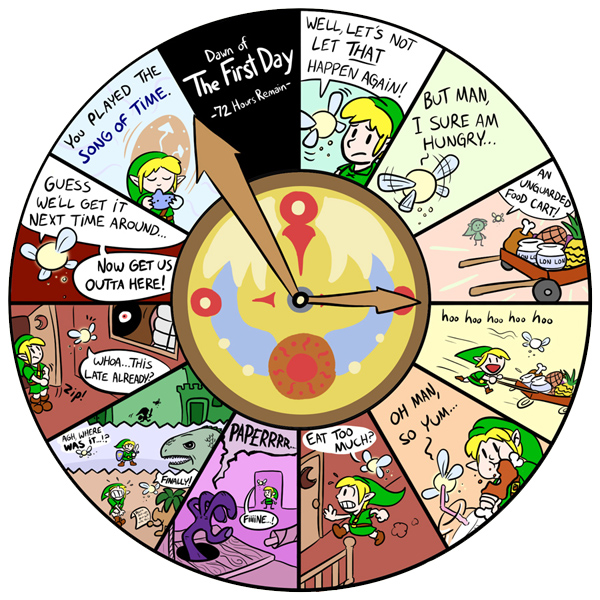 Clockwise cartoon