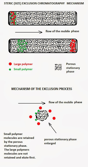 Fig.1a: Mechanism of the steric (size) exclusion process. Large polymer molecules (red dots) are not retained by the porous stationary phase and elute first. Small polymer molecules (green dots) are retained by the porous stationary phase (can enter into the porous stationary phase) and elute after the large molecules.