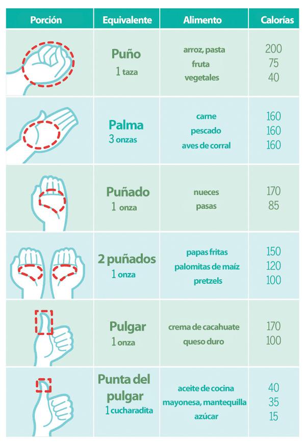 Nutrinova la medida exacta porciones de alimentos - Como calcular las calorias de los alimentos que consumo ...