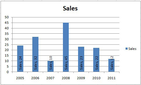 E xcel tuts add data labels to excel charts today i am going to teach you how to add data labels to your charts this is what we are trying to achieve ccuart Image collections