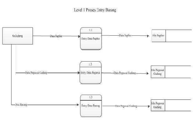 New data flow diagram level 0 dan level 1 diagram level data 0 level dan 1 flow rumah informasi ccuart Image collections