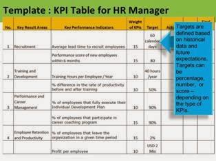 Developing HR Scorecard KPI PPT Slide 3