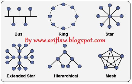 How to care computer and internet definition and types of computer network topologynetwork topology is a way to connect computers to each other to form a network way that is currently widely in use is the bus sciox Image collections