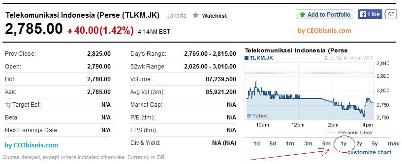 harga saham indonesia