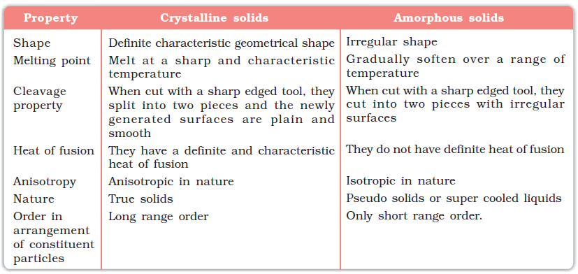 What are examples of amorphous solids?