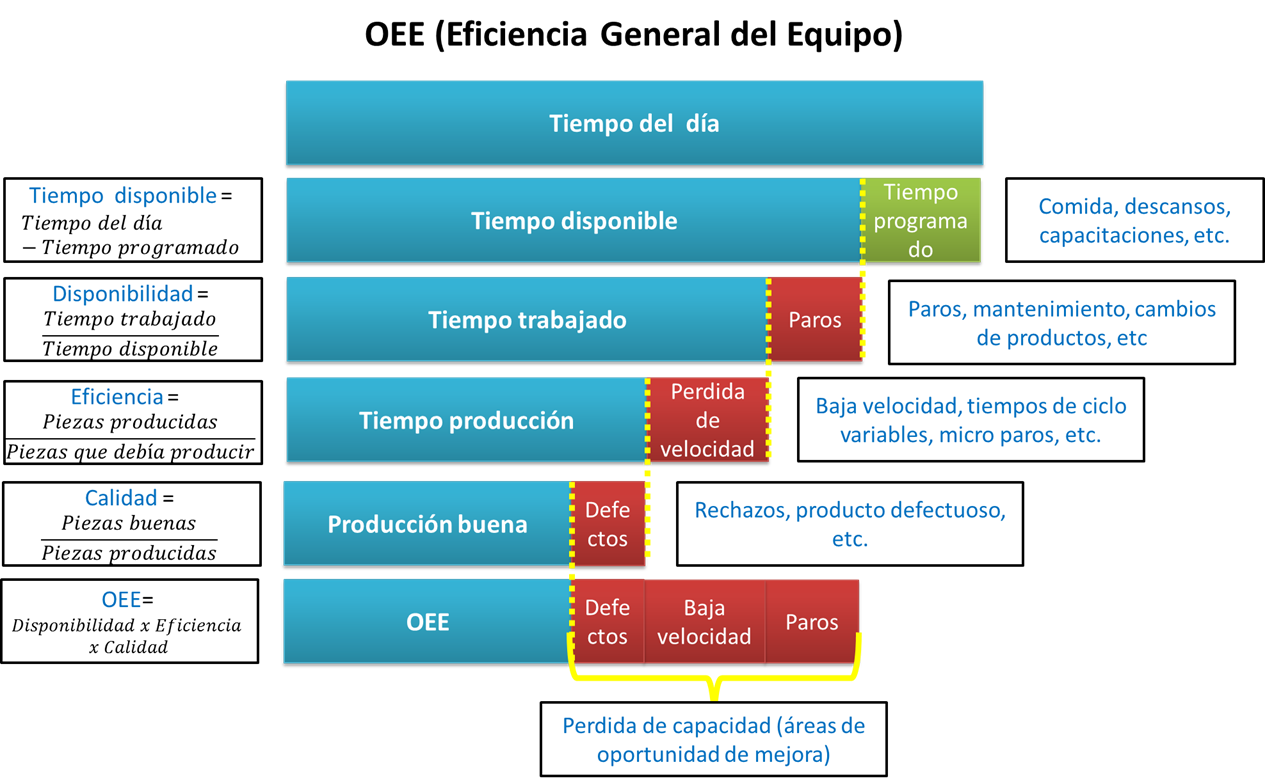 overall equipment effectiveness definition