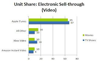 NPD Group Video Study chart