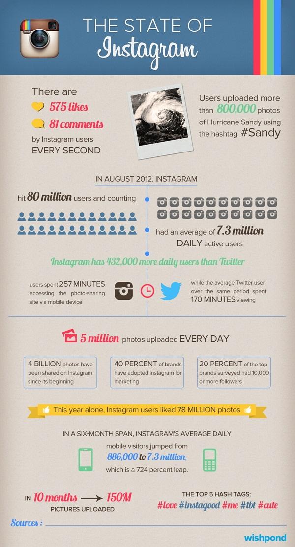 Statistics of Instagram