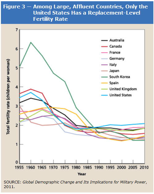 essay on indias demographic dividend Causes for rapid growth of population in india – essay – various factors have contributed to the rapid growth of population in india among which the following can be noted: (i) peaceful conditions: for nearly a century [1860-1960] india enjoyed comparative peace without involving herself in major inter-conflicts or wars especially.