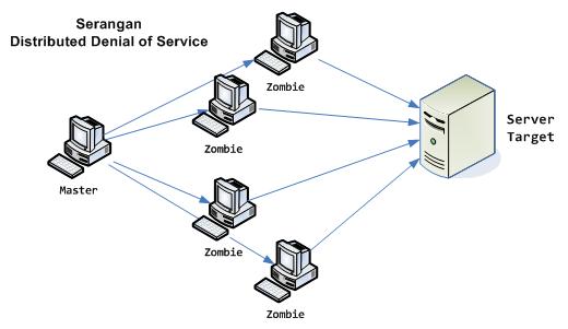 Pengertian dan beberapa hal tentang DDoS - Pengonaq Media