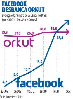 imagem grafico facebook maior rede brasil