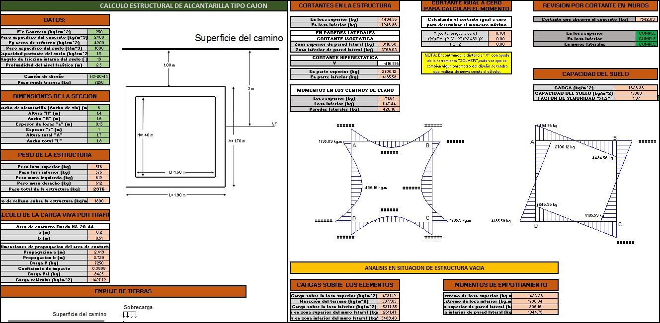 Cálculo estructural de alcantarilla cajón de hormigón armado