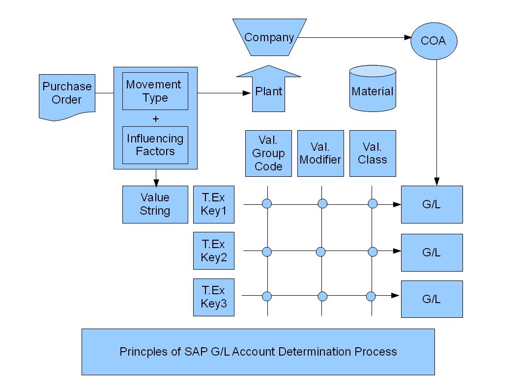 青蛙sap分享 Learning Amp Examination Mm Goods Receipt To