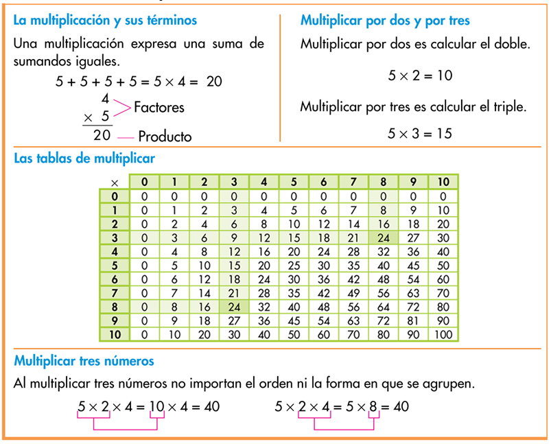 http://www.primerodecarlos.com/TERCERO_PRIMARIA/octubre/Unidad3/actividades/matematicas/resumen/index.html