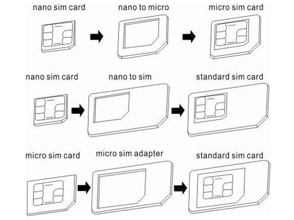Ilustrasi Cara Memotong SimCard Dari Micro Menjadi Nano