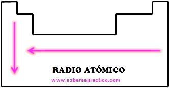 El rincn de la qumica propiedades peridicas de los elementos radio inico urtaz Image collections