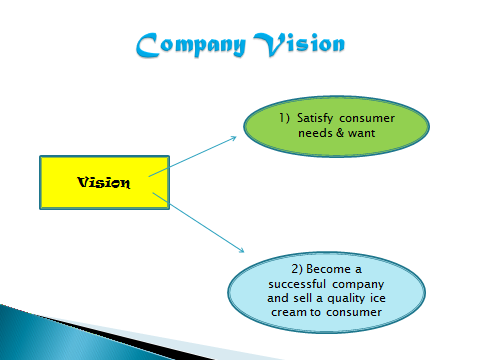 vision of ice cream Our vision: we commit to making ice cream specific do you want more information about our vision and mission please contact us contact us about tetra pak.