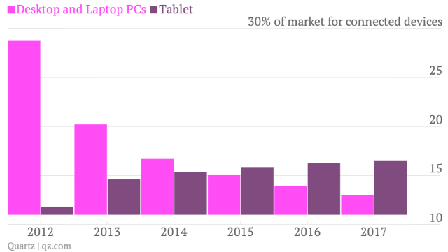 """ global PC shipments vs tablet shipments """