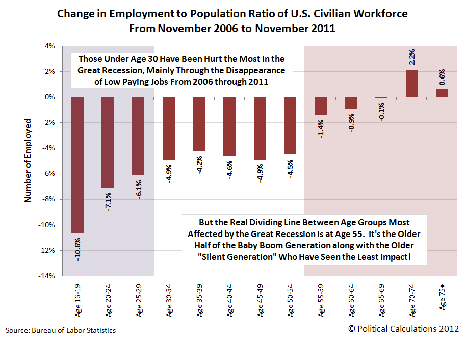 Change in Employment to Population Ratio of U.S. Civilian Workforce From November 2006 to November 2011