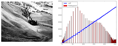 Histograms - 2 : Histogram Equalization