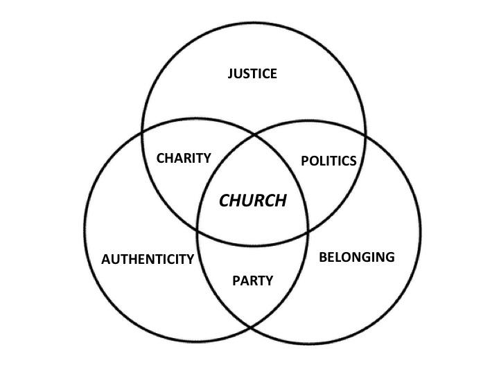 Venn Diagram Faith Collection Of Wiring Diagram