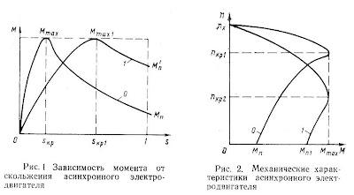 Зависимости момента от скольжения (1). Механическая характеристика асинхронного электродвигателя (2)