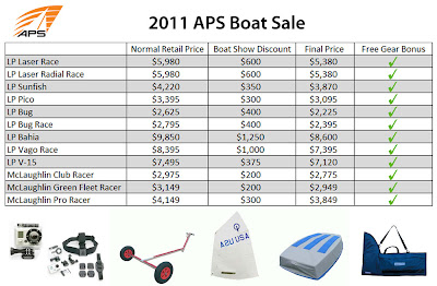Annapolis Performance Sailing APS 2011 Boat Sale Discount Price Chart