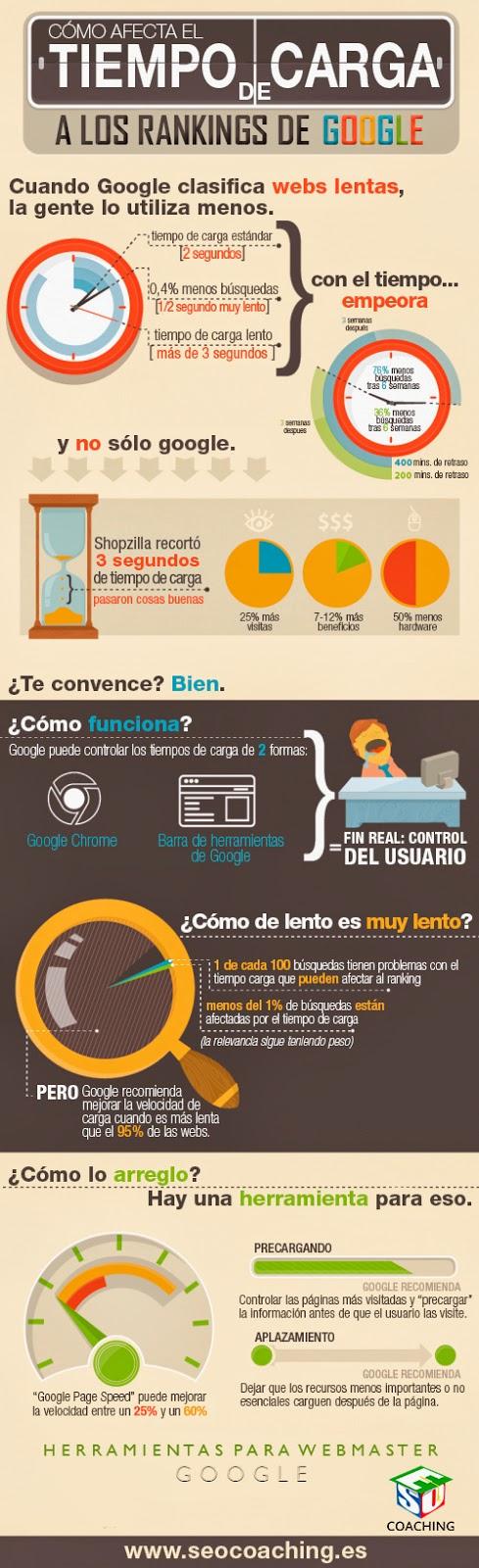 Infografía: Cómo afecta el tiempo de carga de mi sitio web a los rankings de google.