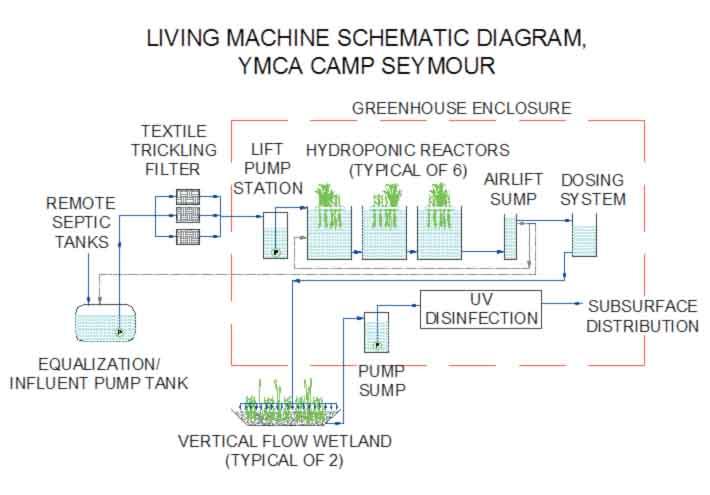 living water machine