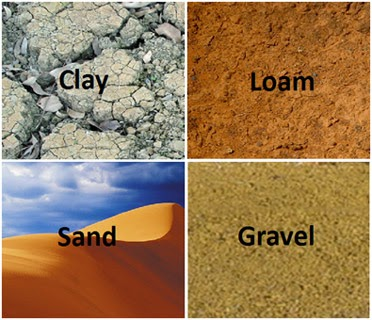 Rufinos 2 ciclo for Different types of soil and their uses