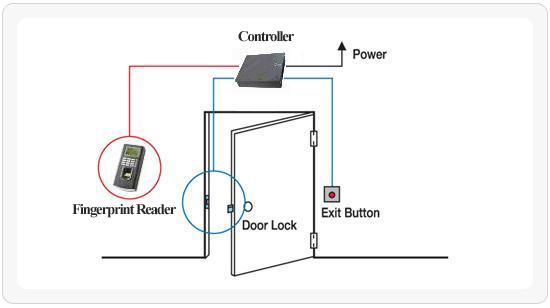 hệ thống kiểm soát ra vào cửa
