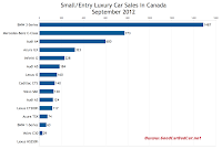 Canada September 2012 small luxury car sales chart