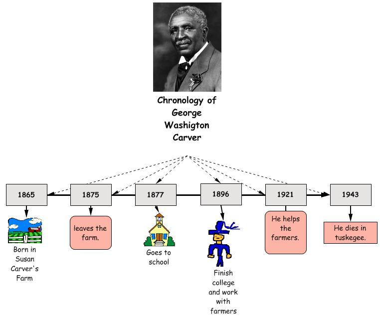 Third Grade Biographies: George Washington Carver by Samuel