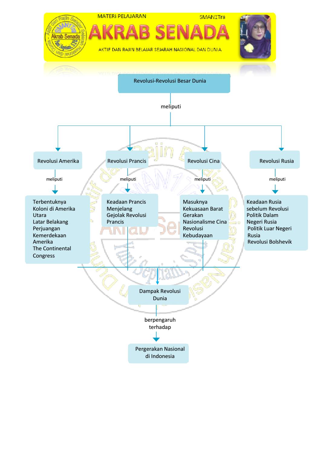 Peta Konsep Sejarah Peminatan Kelas Xi Bab 4 Akrab Senada
