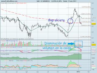 analisis tecnico de-banco sabadell diario- a 12 de enero de 2012