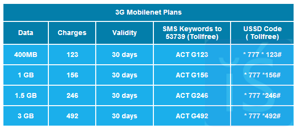Reliance Revised 3G Packs 156 246 492 123