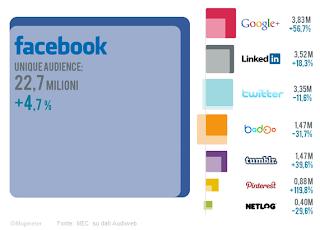 LinkedIn sorpassa Twitter, in Italia è il 3° social network per visitatori mensili