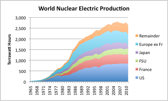 the issue of desposing of nuclear wastes Nuclear fuel remains dangerously radioactive for thousands of years after it is no  longer useful in a commercial reactor the resulting waste disposal problem.