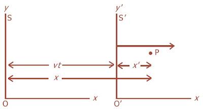 Kerangka acuan S bergerak ke kanan dengan kecepatan v relatif terhadap kerangka S.